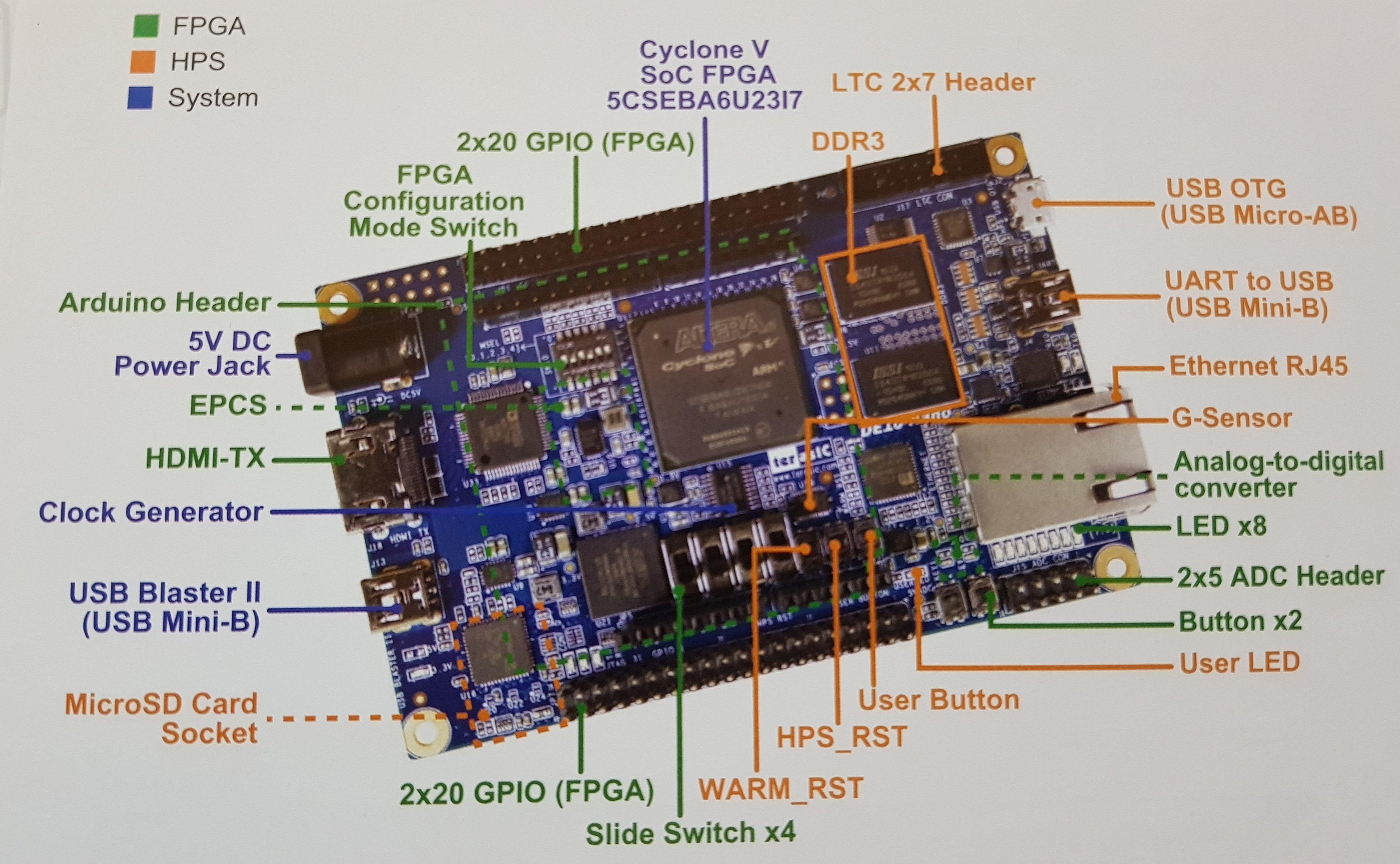 FPGA MiSTer Guide - arekuse net